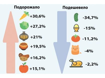 Как изменились цены с начала 2016 года // Sobesednik.ru