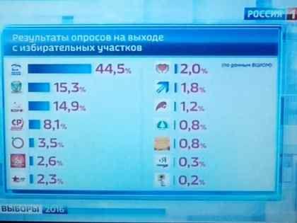 Итоги опроса ВЦИОМ, опубликованные каналами ВГТРК // стоп-кадр / Россия 1