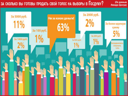 Большинство избирателей не готовы продать свой голос // Sobesednik.ru