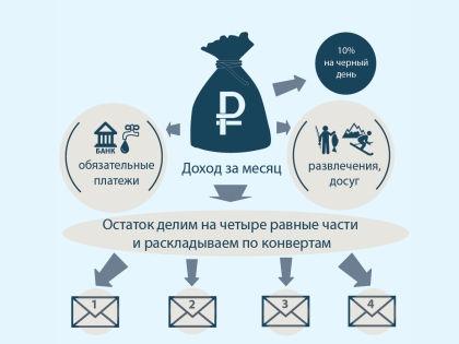 Четыре конверта помогут сэкономить деньги, да еще и скопить немного на черный день // Sobesednik.ru
