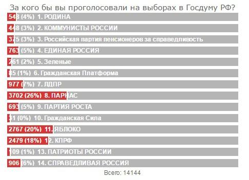 Опрос // Sobesednik.ru