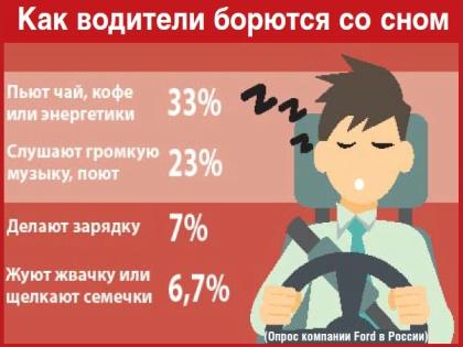 Компания Ford провела исследование и установила, что хотя бы раз за рулем засыпал каждый третий россиянин // Sobesednik.ru