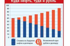 Соотношение курса рубля и цены на нефть