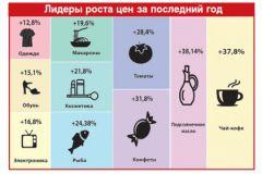 Как выросли цены на различные товары