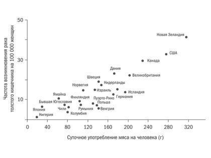 У людей, живущих в развивающихся странах, редко фиксируют смерть от раковых заболеваний