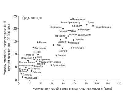 Риск развития рака молочной железы связан с высоким уровнем холестерина