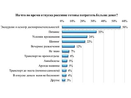 Самые приоритетные затраты россиян во время отпуска