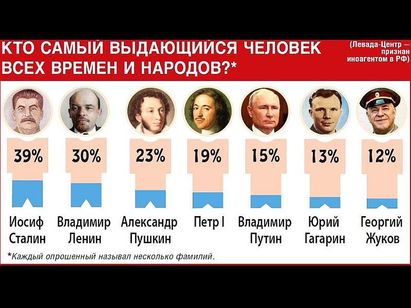 Сталин и Путин вошли в топ-5 самых уважаемых в России личностей. Инфографика