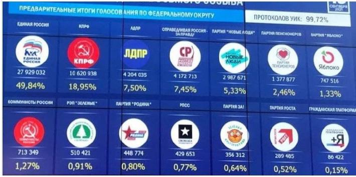 Правящая партия снова получила конституционное большинство в Госдуме