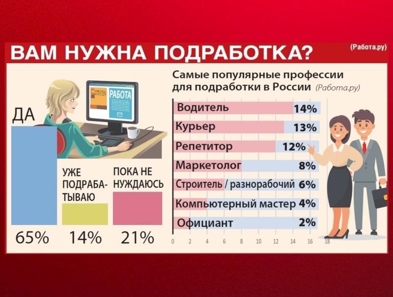 """Фото: Инфографика """"Собеседника"""""""