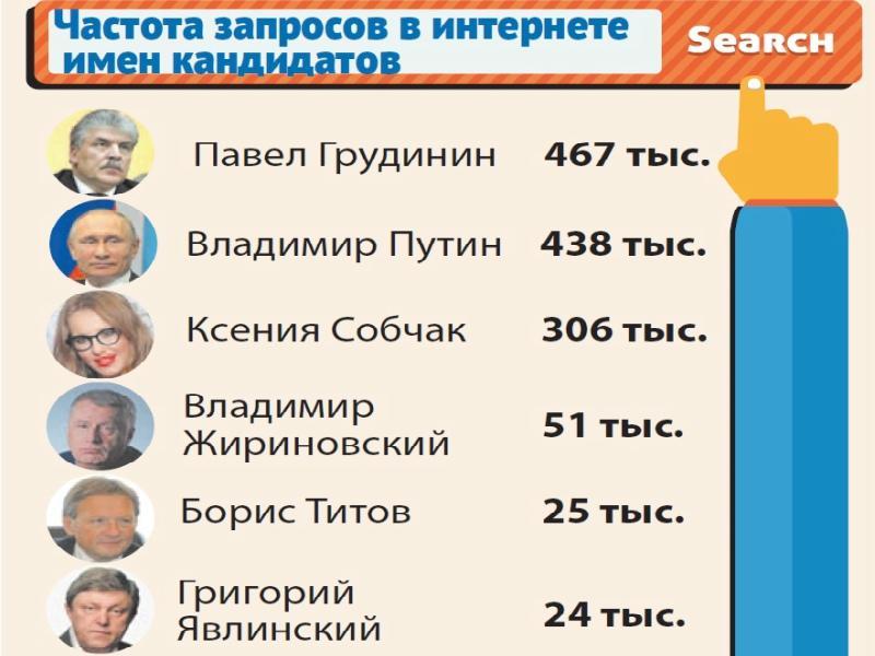 Инфографика: «Собеседник» по данным «Яндекса» за последние 30 дней