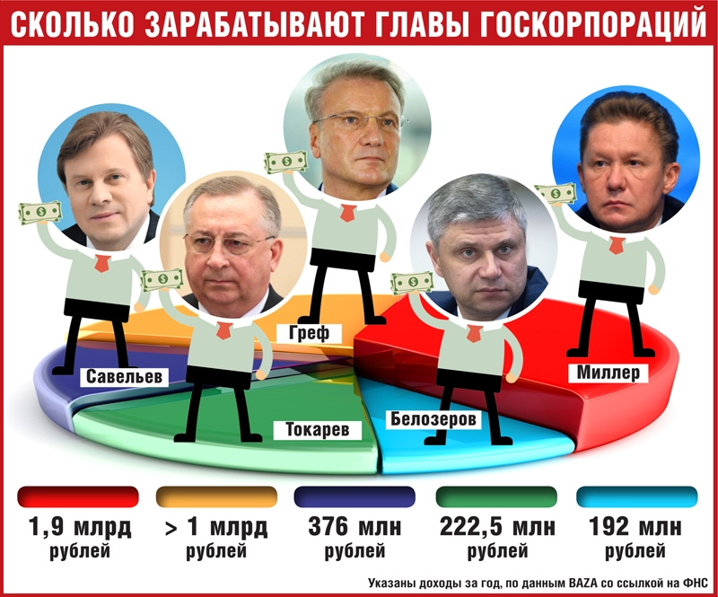 инфографика: Sobesednik.ru