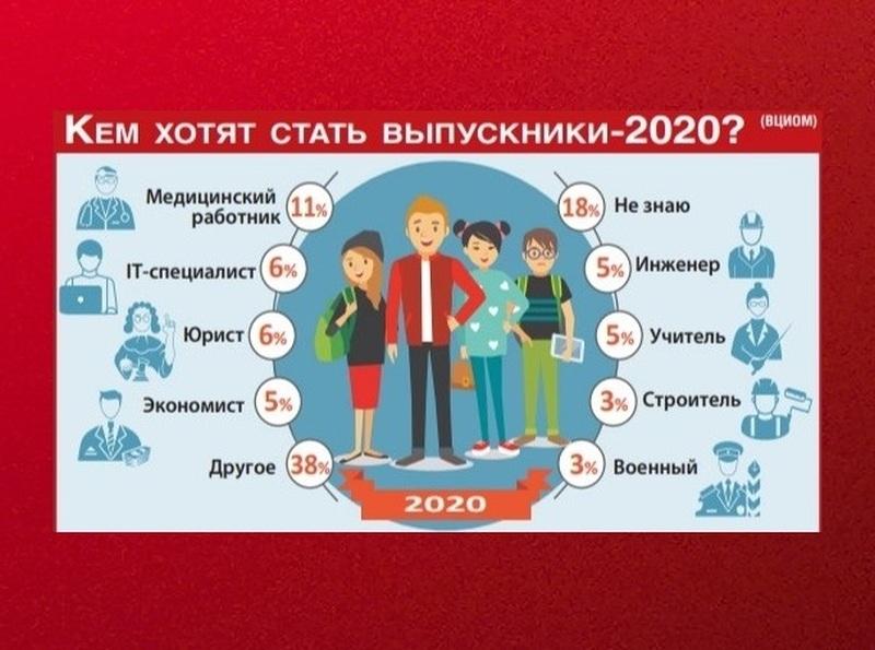 Фото: Инфографика Sobesednik.ru
