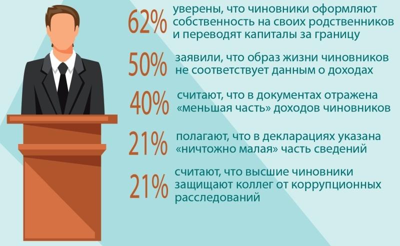 Перемены в России так и останутся иллюзиями
