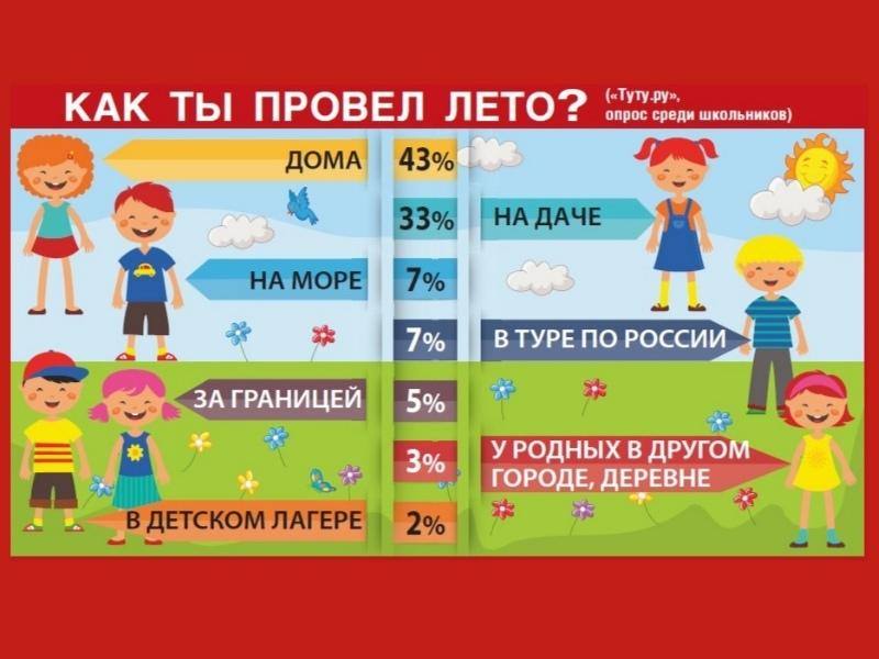 Инфографика Sobesednik.ru